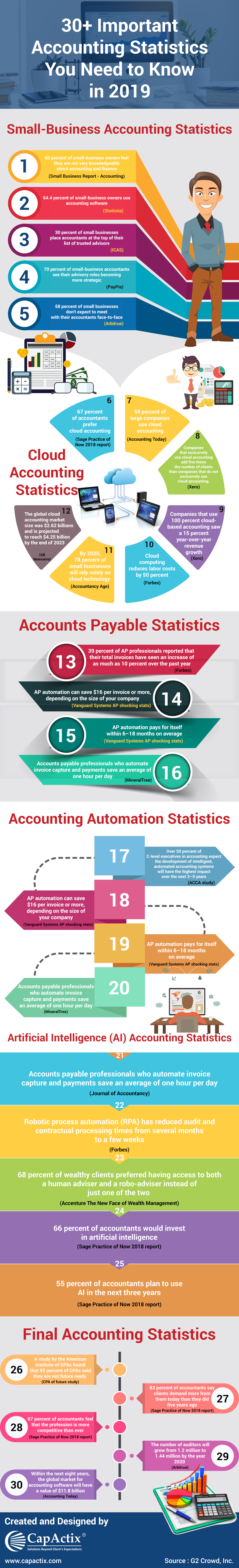 30+ Important accounting statastics you need to know in 2019